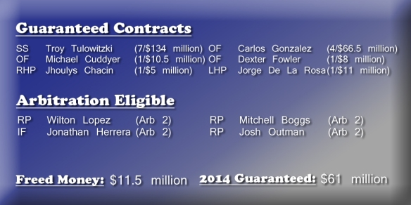 rockies_contracts